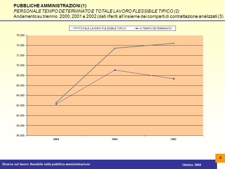 Ricerca sul lavoro flessibile nella pubblica amministrazione Ottobre 2004 35 PUBBLICHE AMMINISTRAZIONI (1) SPESA PER RAPPORTI DI COLLABORAZIONE COORDINATA E CONTINUATIVA (2) Incidenza percentuale sul costo del lavoro del comparto (anni 2001 e 2002) (3)
