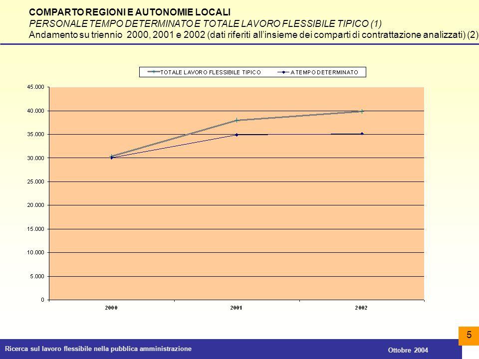 Ricerca sul lavoro flessibile nella pubblica amministrazione Ottobre 2004 16 COMPARTO REGIONI E AUTONOMIE LOCALI PERSONALE TEMPO DETERMINATO, FORMAZIONE E LAVORO, INTERINALE (1) Riparto percentuale tra le categorie del sistema di classificazione (dati 2002)
