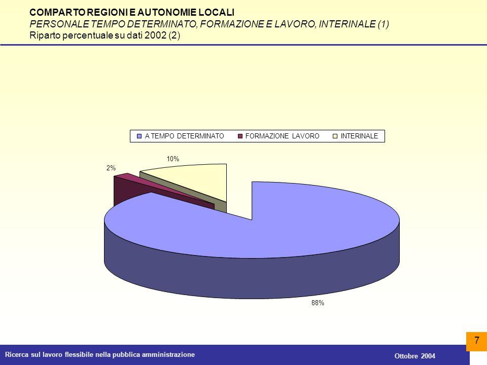 Ricerca sul lavoro flessibile nella pubblica amministrazione Ottobre 2004 28 COMPARTO REGIONI E AUTONOMIE LOCALI PERSONALE IN TELELAVORO PER TIPOLOGIA ISTITUZIONALE (1) Numero rapporti 2001 e 2002 e relative variazioni percentuali