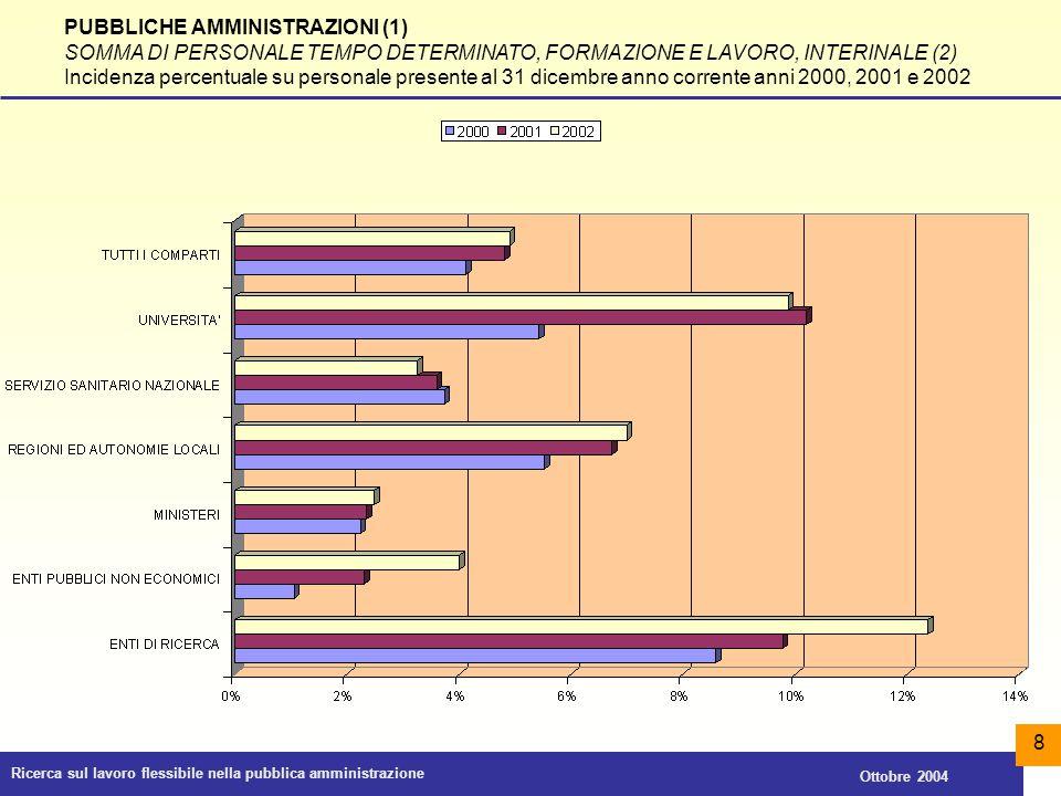 Ricerca sul lavoro flessibile nella pubblica amministrazione Ottobre 2004 9 COMPARTO REGIONI E AUTONOMIE LOCALI SOMMA DI PERSONALE TEMPO DETERMINATO, FORMAZIONE E LAVORO, INTERINALE (1) Incidenza percentuale su personale presente al 31 dicembre anno corrente anni 2000, 2001 e 2002 0%5%10%15%20%25%30%35%40% COMUNI, UNIONI DI COMUNI ED ENTI SOVRACOMUNALI PROVINCE REGIONI ED ENTI REGIONALI COMUNITA MONTANE CAMERE DI COMMERCIO INDUSTRIA ARTIGIANATO E AGRICOLTURA ALTRI ENTI DEL COMPARTO COMPARTO REGIONI E AUTONOMIE LOCALI 200020012002