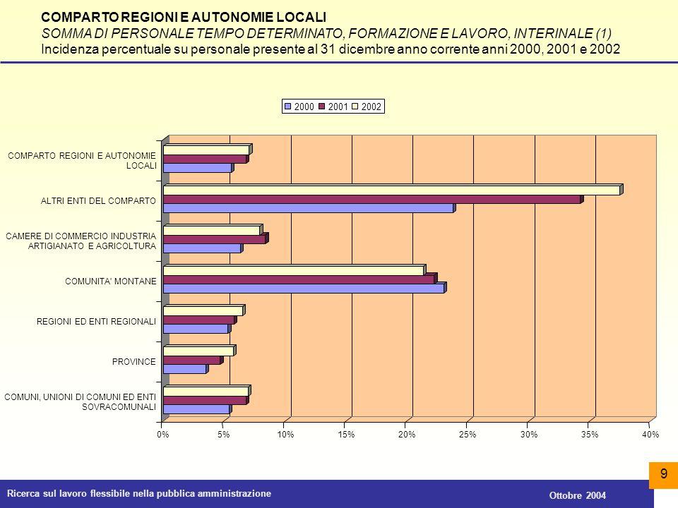 Ricerca sul lavoro flessibile nella pubblica amministrazione Ottobre 2004 30 COMPARTO REGIONI E AUTONOMIE LOCALI PERSONALE IN TELELAVORO (1) Riparto percentuale tra le tipologie istituzionali analizzate (dati 2002) COMUNI, UNIONI DI COMUNI ED ENTI SOVRACOMUNALI 57% PROVINCE 4% REGIONI ED ENTI REGIONALI 39%