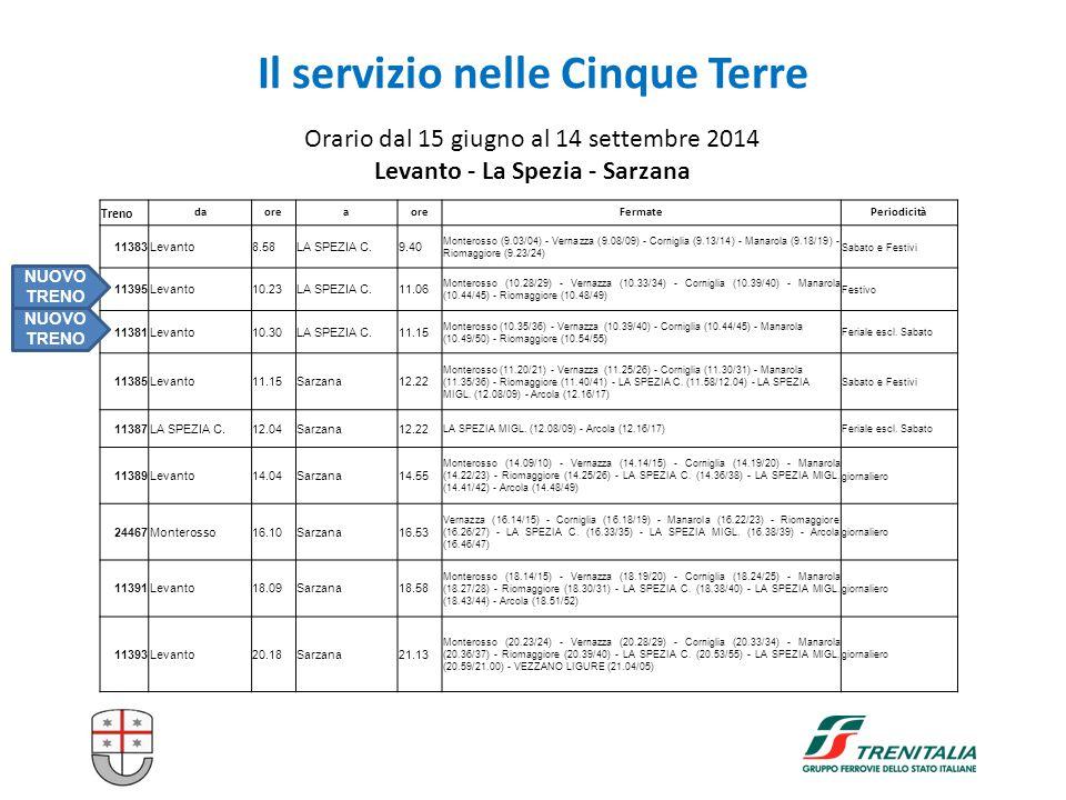12 Il servizio nelle Cinque Terre Orario dal 15 giugno al 14 settembre 2014 Levanto - La Spezia - Sarzana Treno daorea FermatePeriodicità 11383Levanto8.58LA SPEZIA C.9.40 Monterosso (9.03/04) - Vernazza (9.08/09) - Corniglia (9.13/14) - Manarola (9.18/19) - Riomaggiore (9.23/24) Sabato e Festivi 11395Levanto10.23LA SPEZIA C.11.06 Monterosso (10.28/29) - Vernazza (10.33/34) - Corniglia (10.39/40) - Manarola (10.44/45) - Riomaggiore (10.48/49) Festivo 11381Levanto10.30LA SPEZIA C.11.15 Monterosso (10.35/36) - Vernazza (10.39/40) - Corniglia (10.44/45) - Manarola (10.49/50) - Riomaggiore (10.54/55) Feriale escl.