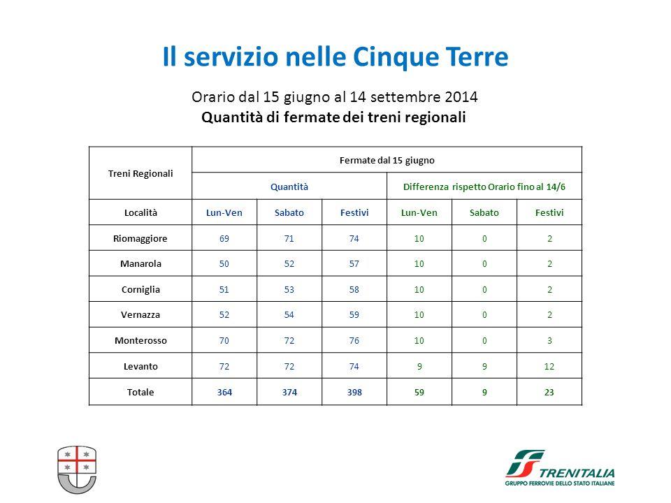 Il servizio nelle Cinque Terre Orario dal 15 giugno al 14 settembre 2014 Quantità di fermate dei treni regionali Treni Regionali Fermate dal 15 giugno