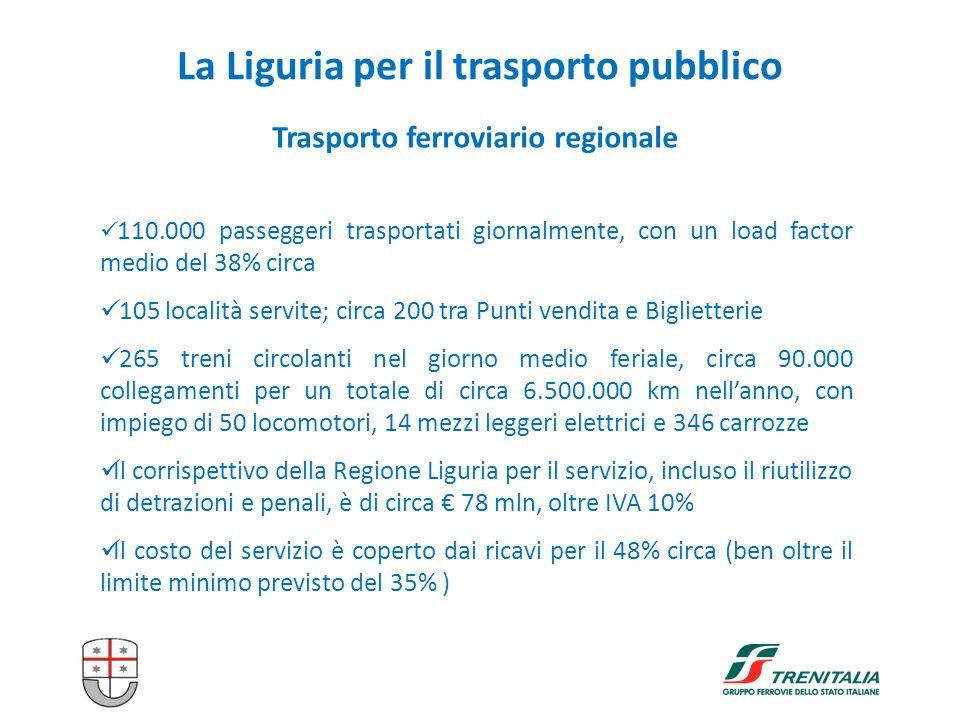 La Liguria per il trasporto pubblico Trasporto ferroviario regionale 110.000 passeggeri trasportati giornalmente, con un load factor medio del 38% circa 105 località servite; circa 200 tra Punti vendita e Biglietterie 265 treni circolanti nel giorno medio feriale, circa 90.000 collegamenti per un totale di circa 6.500.000 km nell'anno, con impiego di 50 locomotori, 14 mezzi leggeri elettrici e 346 carrozze Il corrispettivo della Regione Liguria per il servizio, incluso il riutilizzo di detrazioni e penali, è di circa € 78 mln, oltre IVA 10% Il costo del servizio è coperto dai ricavi per il 48% circa (ben oltre il limite minimo previsto del 35% )