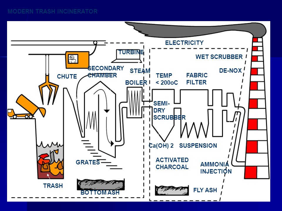 MODERN TRASH INCINERATOR CHUTE SECONDARY CHAMBER TURBINE BOILER ELECTRICITY STEAM TRASH BOTTOM ASH FLY ASH TEMP < 200oC SEMI- DRY SCRUBBER FABRIC FILTER WET SCRUBBER DE-NOX ACTIVATED CHARCOAL Ca(OH) 2SUSPENSION AMMONIA INJECTION GRATES