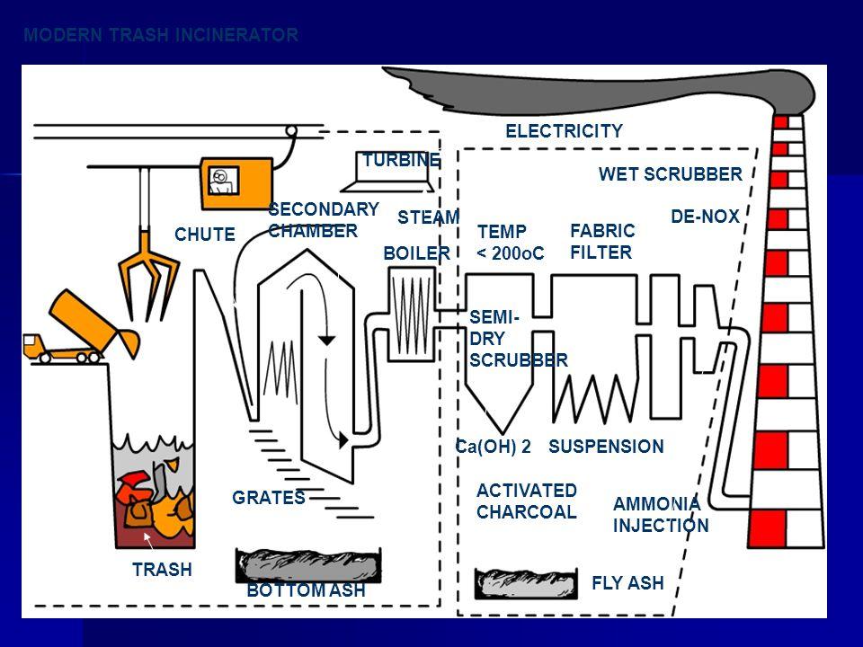 MODERN TRASH INCINERATOR CHUTE SECONDARY CHAMBER TURBINE BOILER ELECTRICITY STEAM TRASH BOTTOM ASH FLY ASH TEMP < 200oC SEMI- DRY SCRUBBER FABRIC FILT