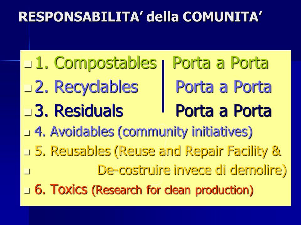 RESPONSABILITA' della COMUNITA' 1. Compostables Porta a Porta 1.