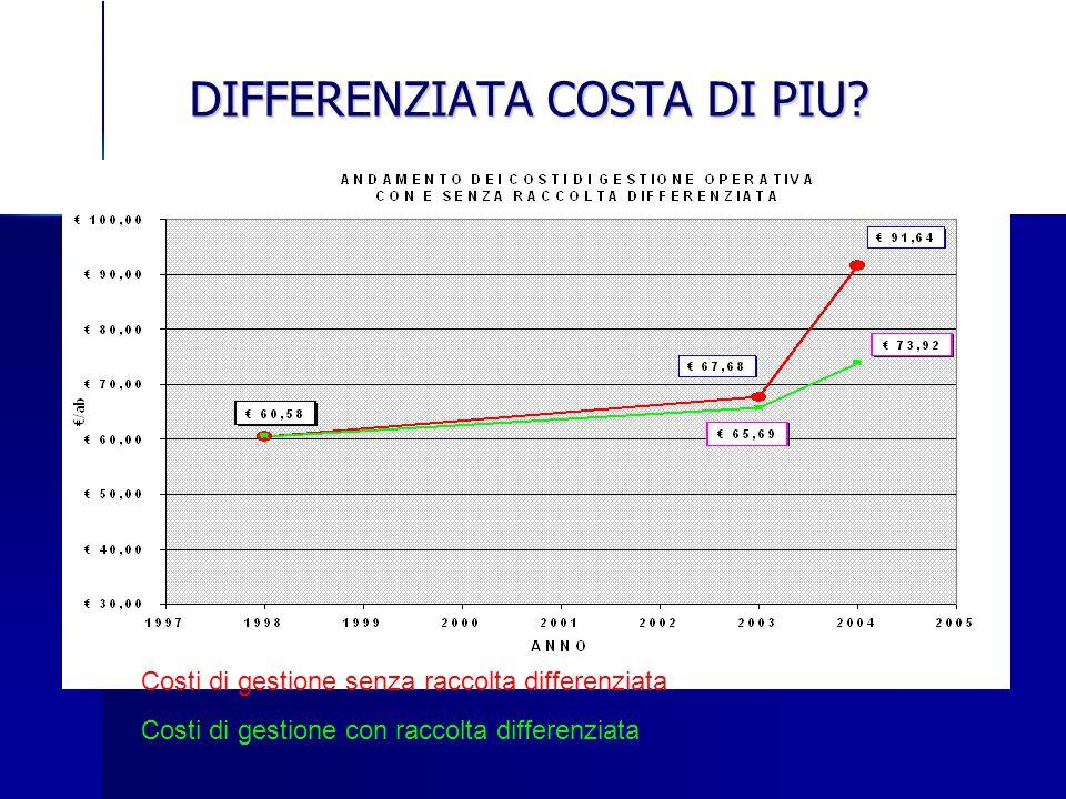 DIFFERENZIATA COSTA DI PIU? Costi di gestione senza raccolta differenziata Costi di gestione con raccolta differenziata