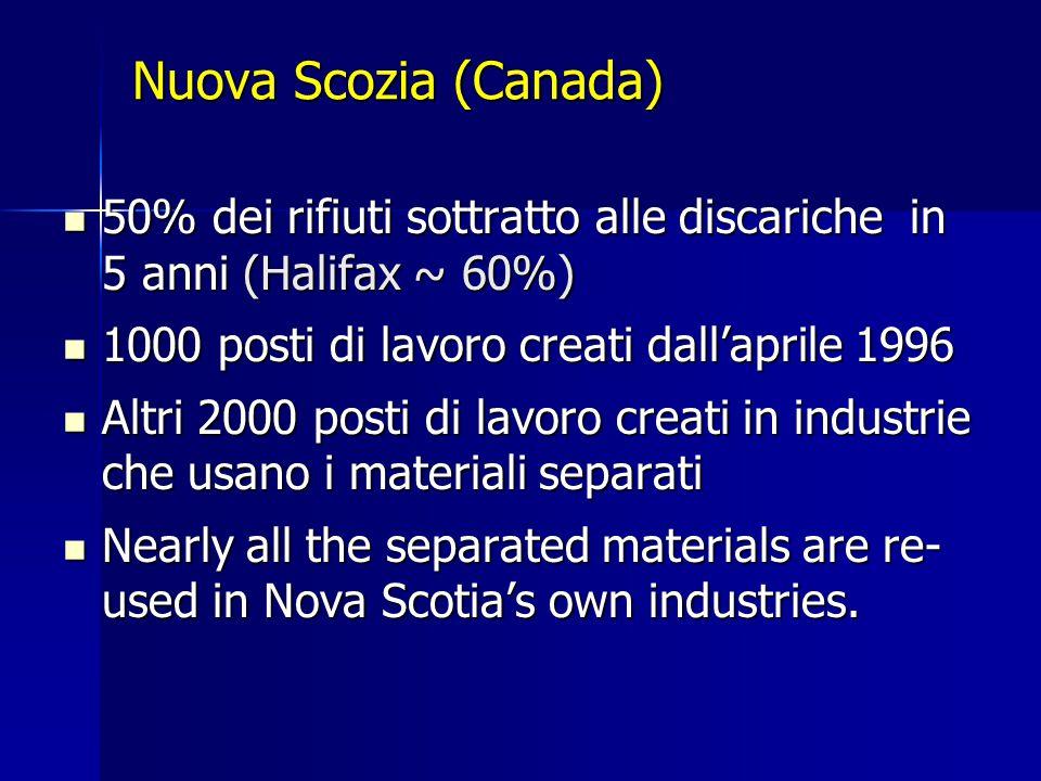 Nuova Scozia (Canada) 50% dei rifiuti sottratto alle discariche in 5 anni (Halifax ~ 60%) 50% dei rifiuti sottratto alle discariche in 5 anni (Halifax ~ 60%) 1000 posti di lavoro creati dall'aprile 1996 1000 posti di lavoro creati dall'aprile 1996 Altri 2000 posti di lavoro creati in industrie che usano i materiali separati Altri 2000 posti di lavoro creati in industrie che usano i materiali separati Nearly all the separated materials are re- used in Nova Scotia's own industries.