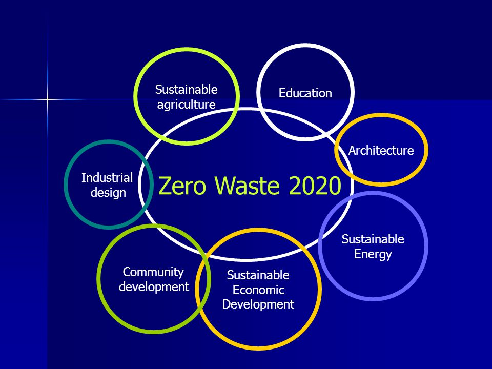 Zero Waste 2020 Education Sustainable Economic Development Sustainable agriculture Community development Sustainable Energy Industrial design Architecture