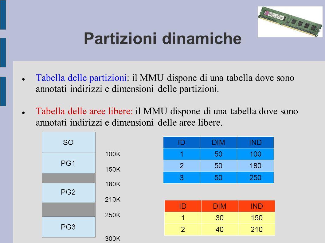 Partizioni dinamiche Tabella delle partizioni: il MMU dispone di una tabella dove sono annotati indirizzi e dimensioni delle partizioni.
