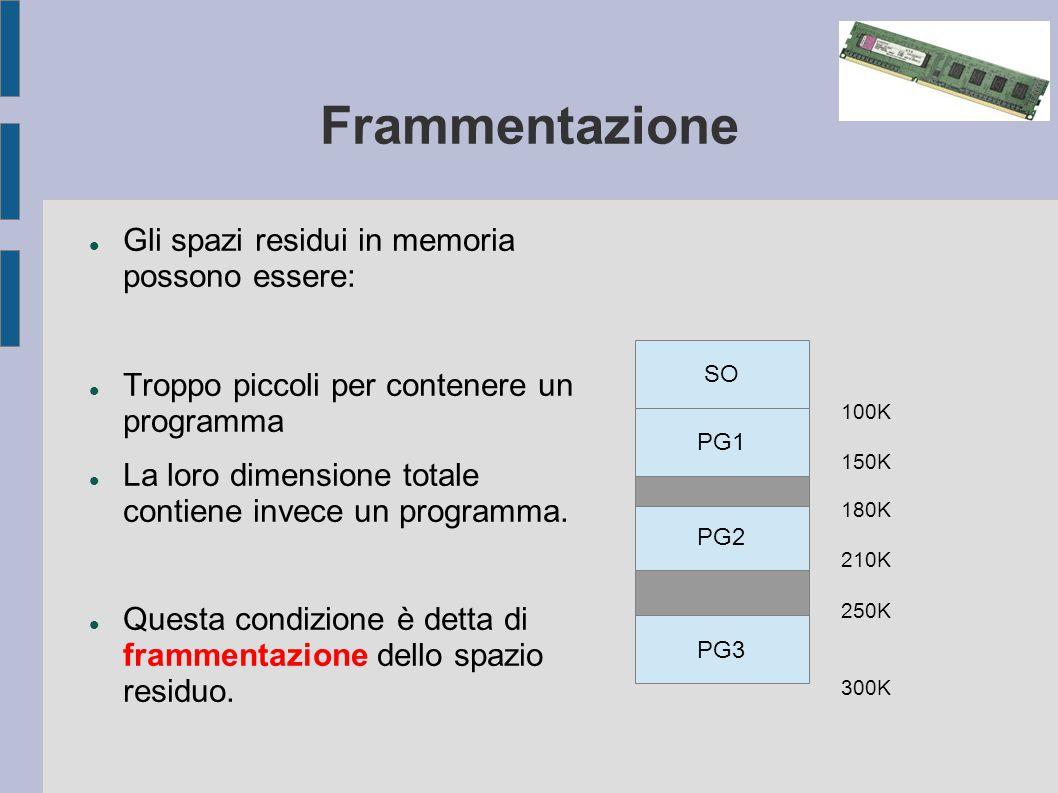 Frammentazione Gli spazi residui in memoria possono essere: Troppo piccoli per contenere un programma La loro dimensione totale contiene invece un programma.