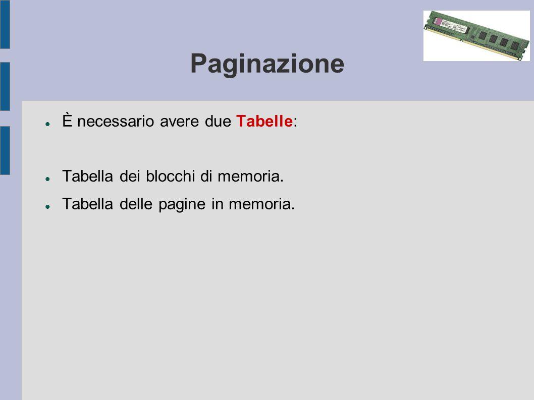 Paginazione È necessario avere due Tabelle: Tabella dei blocchi di memoria.