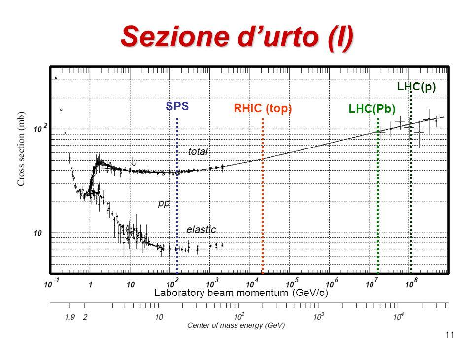 11 Sezione d'urto (I) SPS RHIC (top) LHC(Pb) LHC(p) Laboratory beam momentum (GeV/c)