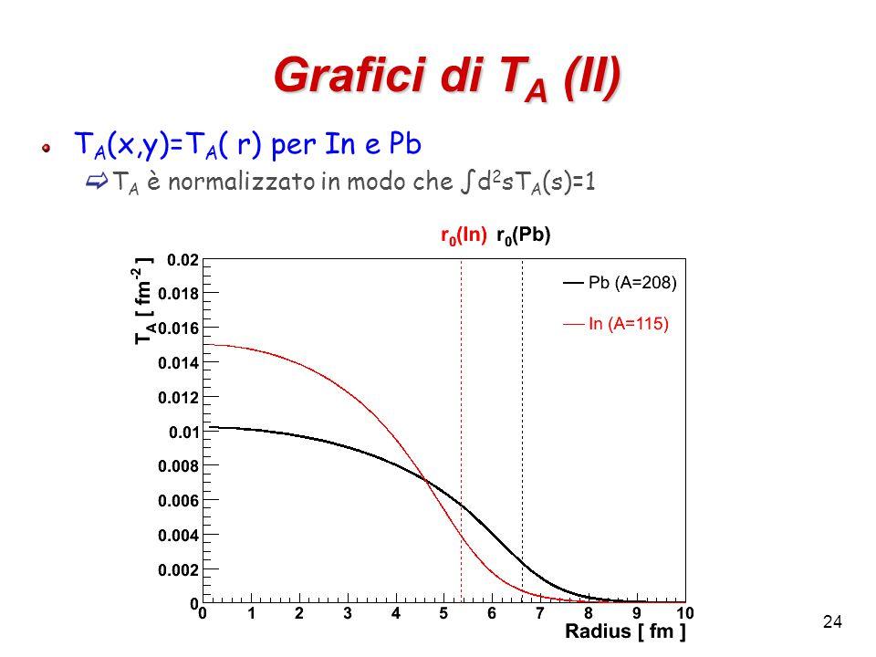 24 Grafici di T A (II) T A (x,y)=T A ( r) per In e Pb  T A è normalizzato in modo che ∫d 2 sT A (s)=1