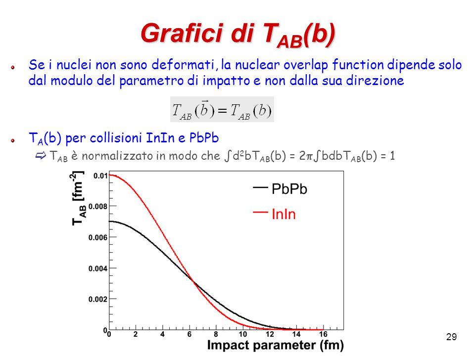 29 Grafici di T AB (b) Se i nuclei non sono deformati, la nuclear overlap function dipende solo dal modulo del parametro di impatto e non dalla sua direzione T A (b) per collisioni InIn e PbPb  T AB è normalizzato in modo che ∫d 2 bT AB (b) = 2  ∫bdbT AB (b) = 1