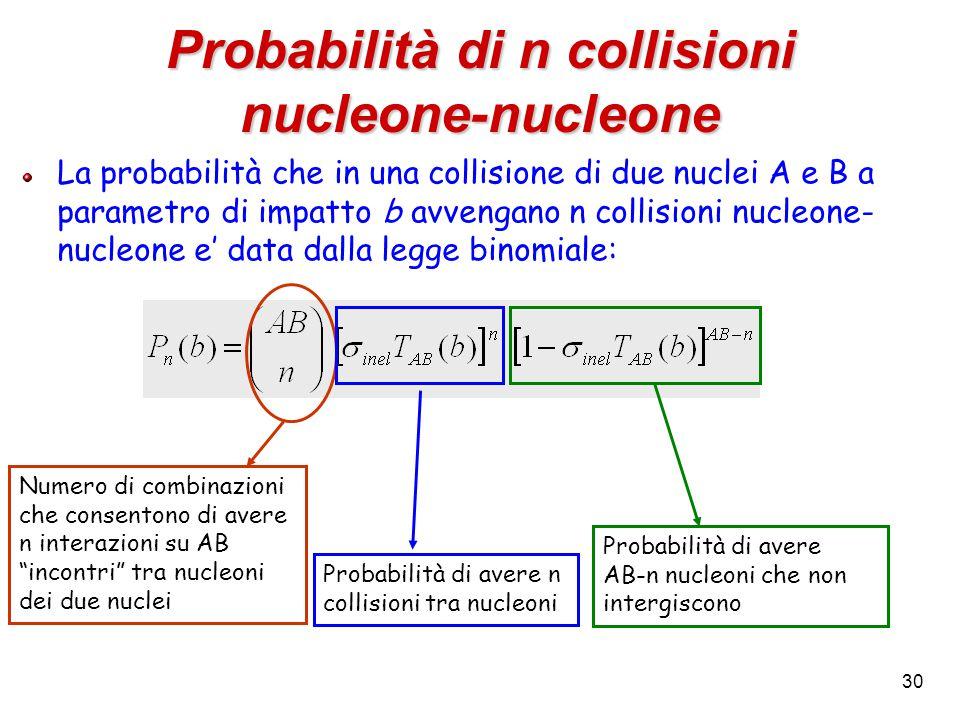 30 Probabilità di n collisioni nucleone-nucleone La probabilità che in una collisione di due nuclei A e B a parametro di impatto b avvengano n collisioni nucleone- nucleone e' data dalla legge binomiale: Numero di combinazioni che consentono di avere n interazioni su AB incontri tra nucleoni dei due nuclei Probabilità di avere AB-n nucleoni che non intergiscono Probabilità di avere n collisioni tra nucleoni