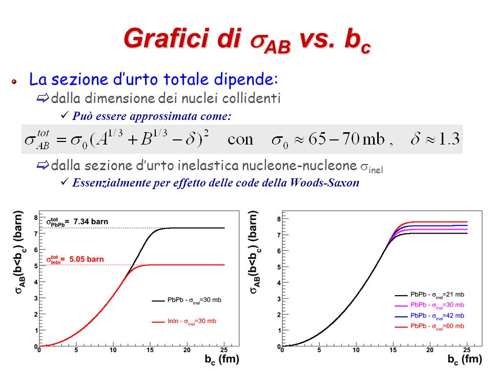 35 Grafici di  AB vs.