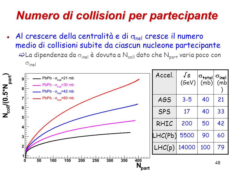 48 Numero di collisioni per partecipante Accel.√s (GeV)  total (mb)  inel (mb ) AGS 3-54021 SPS 174033 RHIC 2005042 LHC(Pb) 55009060 LHC(p) 1400010079 Al crescere della centralità e di  inel cresce il numero medio di collisioni subite da ciascun nucleone partecipante  La dipendenza da  inel è dovuta a N coll dato che N part varia poco con  inel
