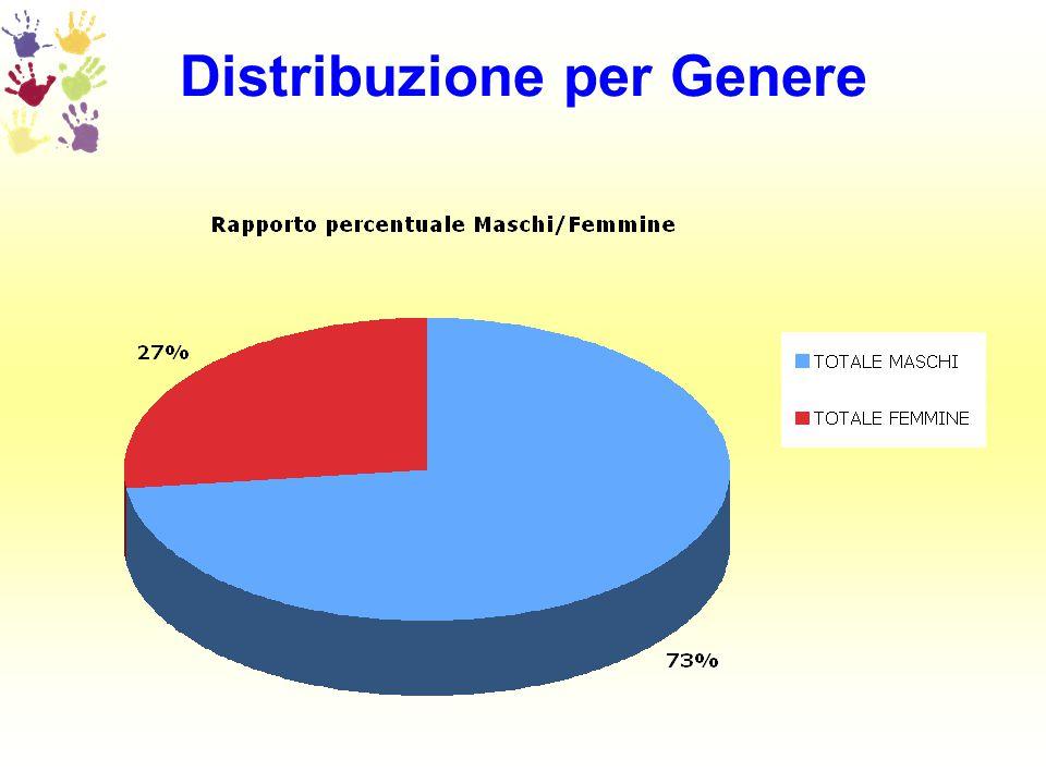 Distribuzione per Genere