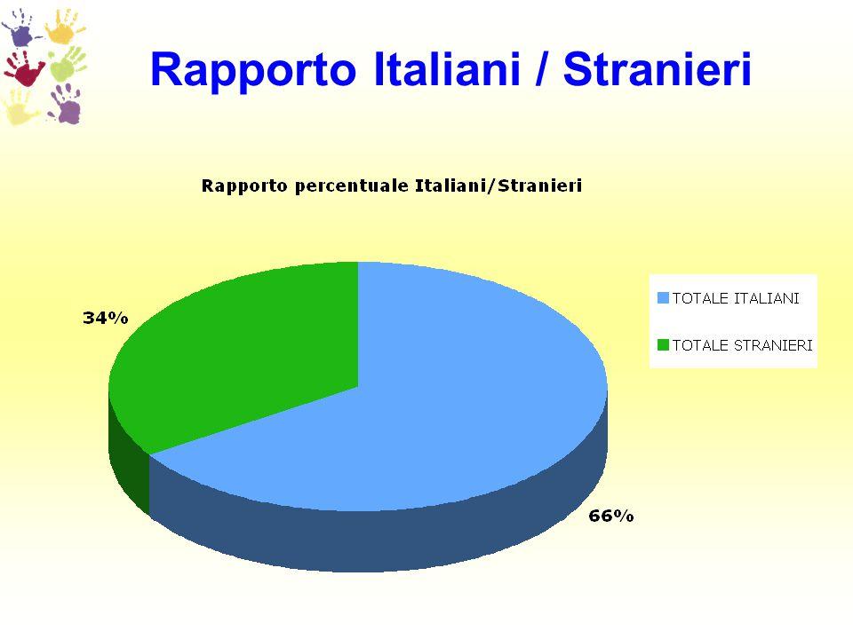 Rapporto Italiani / Stranieri