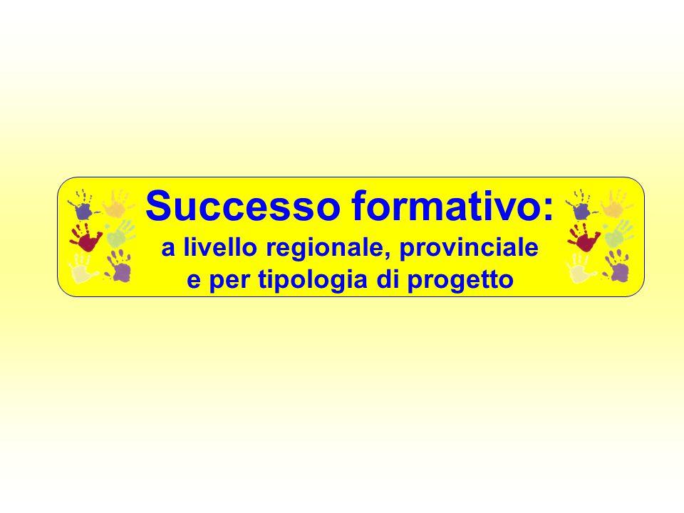 Successo formativo: a livello regionale, provinciale e per tipologia di progetto