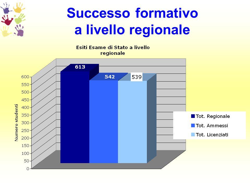 Successo formativo a livello regionale