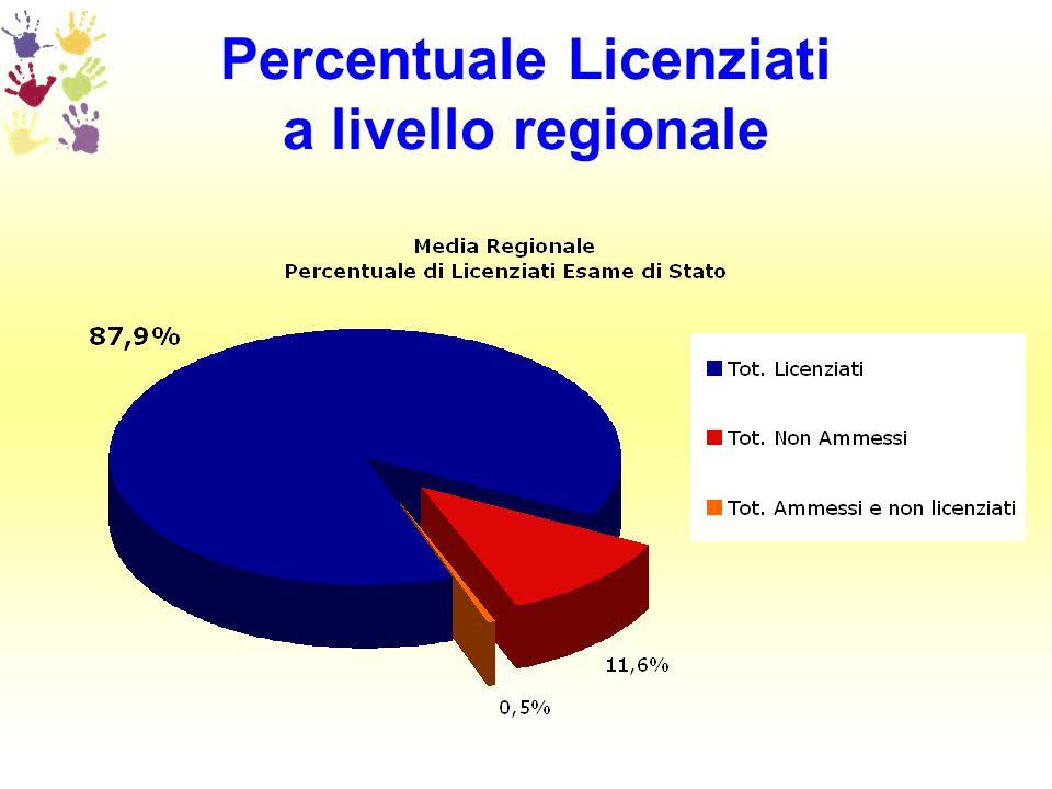 Percentuale Licenziati a livello regionale