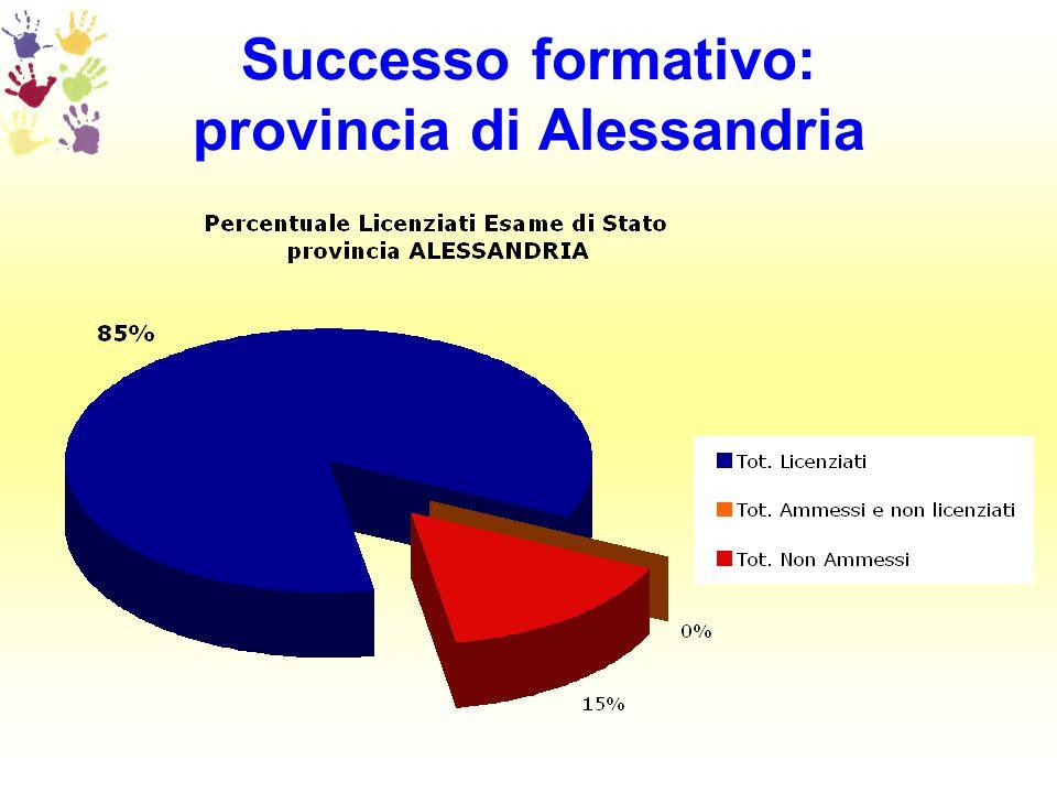 Successo formativo: provincia di Alessandria