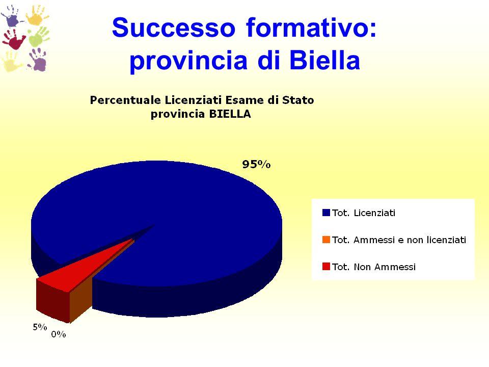 Successo formativo: provincia di Biella