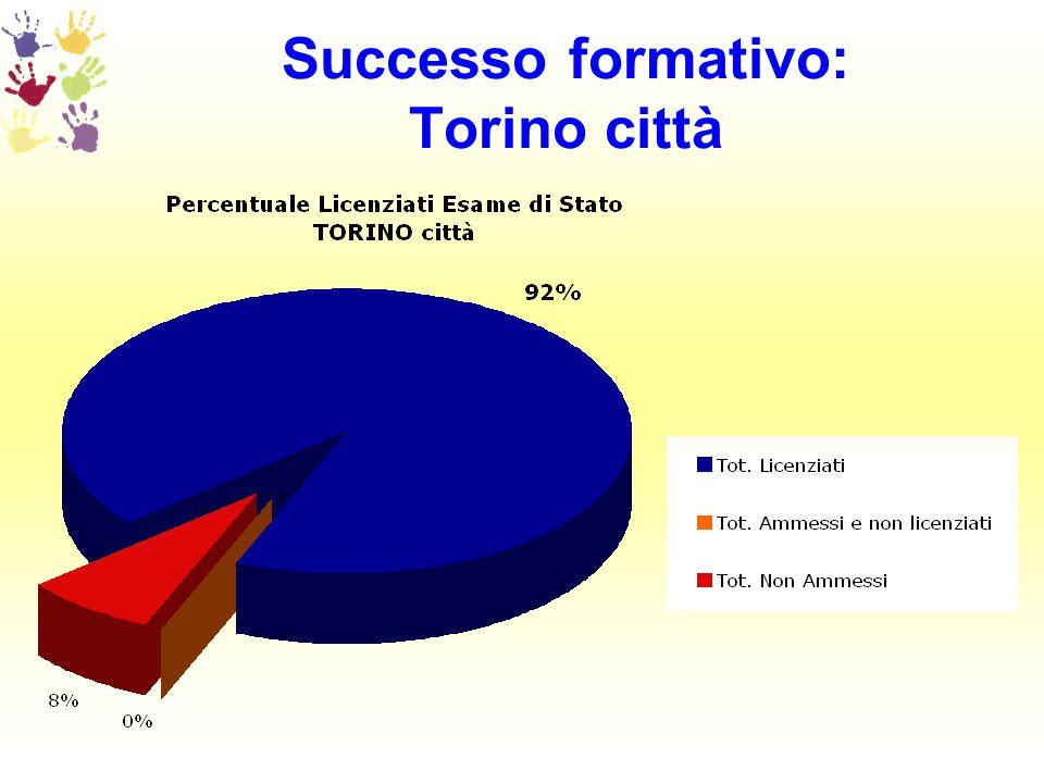 Successo formativo: Torino città