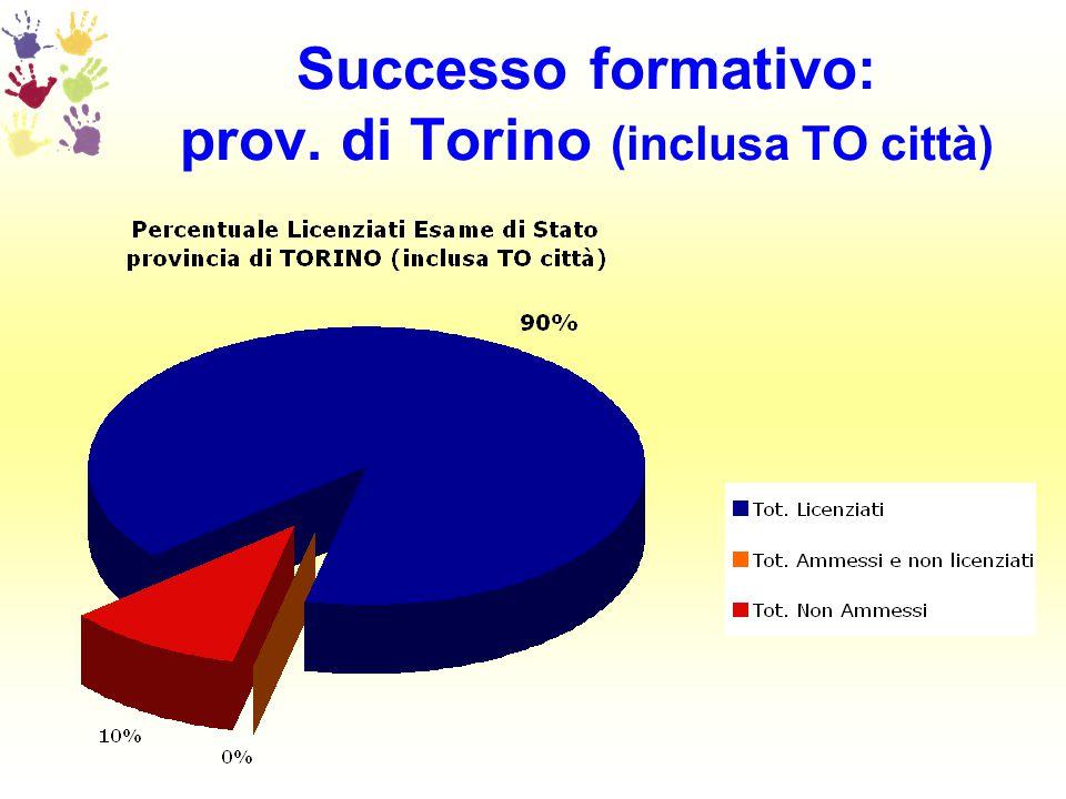 Successo formativo: prov. di Torino (inclusa TO città)