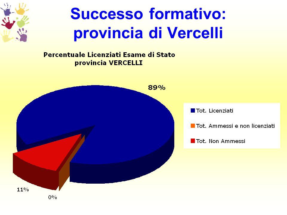 Successo formativo: provincia di Vercelli