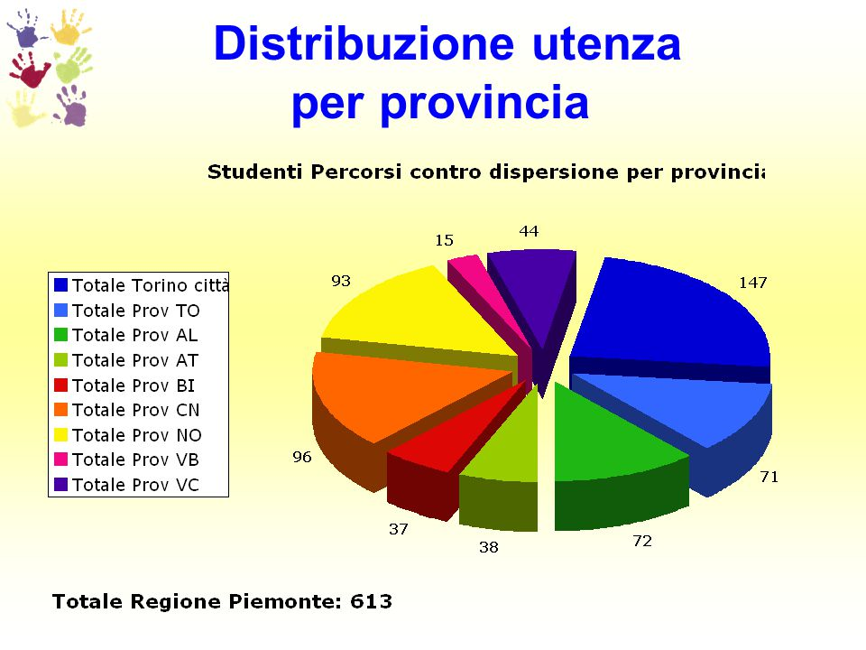 Distribuzione percentuale per provincia