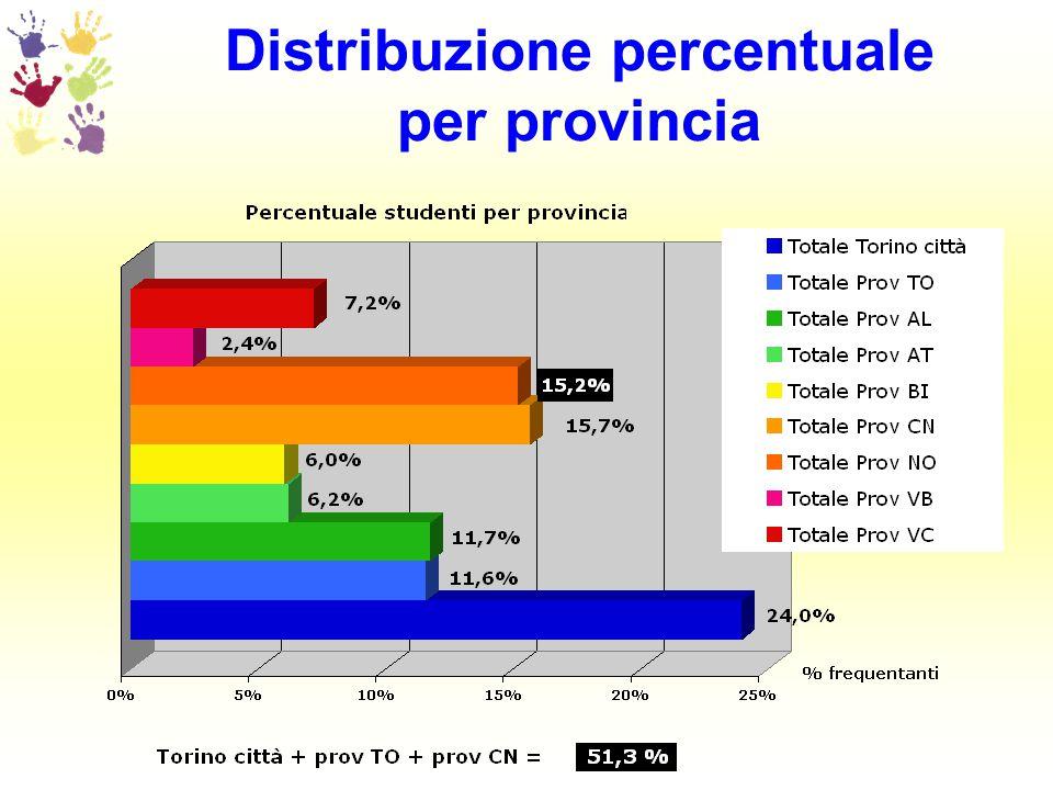 Distribuzione per tipologia di percorso (part-time / full-time)