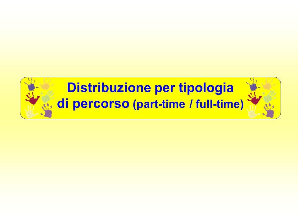 Distribuzione per Tipo di progetto