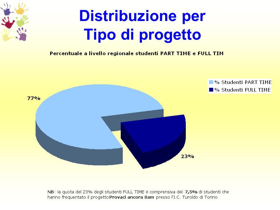 Distribuzione in Torino e provincia