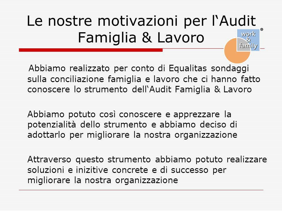 Le nostre motivazioni per l'Audit Famiglia & Lavoro Abbiamo realizzato per conto di Equalitas sondaggi sulla conciliazione famiglia e lavoro che ci ha