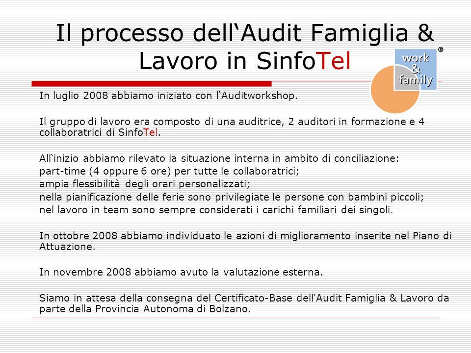 Il processo dell'Audit Famiglia & Lavoro in SinfoTel In luglio 2008 abbiamo iniziato con l'Auditworkshop. Il gruppo di lavoro era composto di una audi