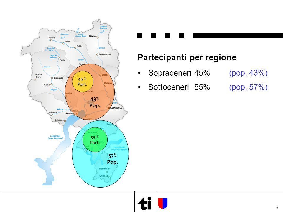 9 Partecipanti per regione Sopraceneri45% (pop.43%) Sottoceneri55% (pop.