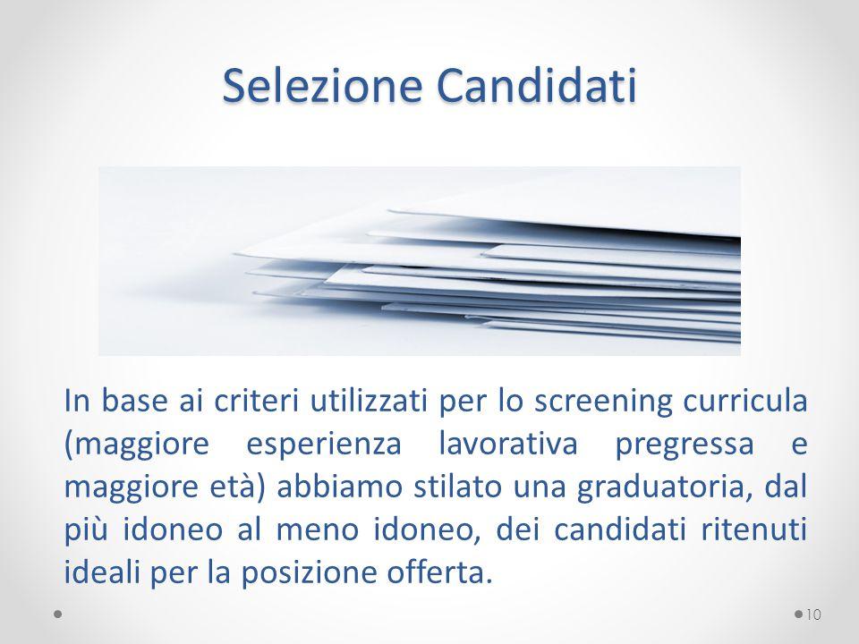 Selezione Candidati In base ai criteri utilizzati per lo screening curricula (maggiore esperienza lavorativa pregressa e maggiore età) abbiamo stilato