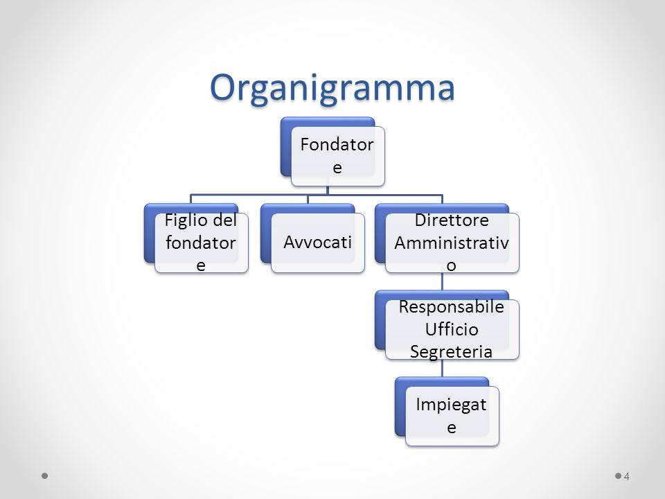 Organigramma 4 Fondator e Figlio del fondator e Avvocati Direttore Amministrativ o Responsabile Ufficio Segreteria Impiegat e