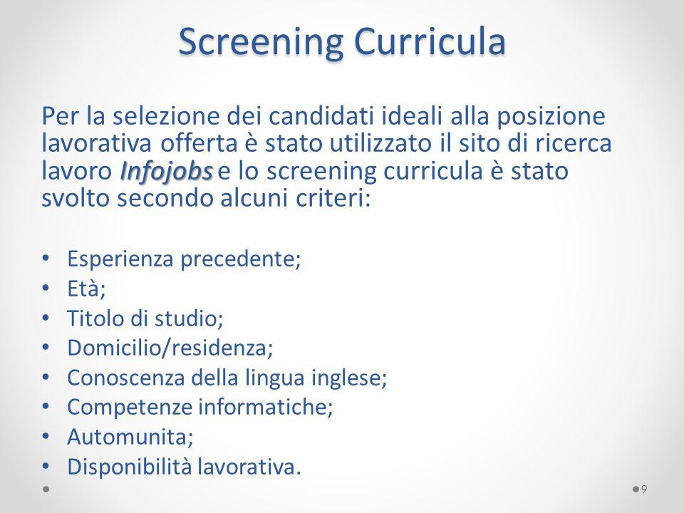 Screening Curricula Infojobs Per la selezione dei candidati ideali alla posizione lavorativa offerta è stato utilizzato il sito di ricerca lavoro Info