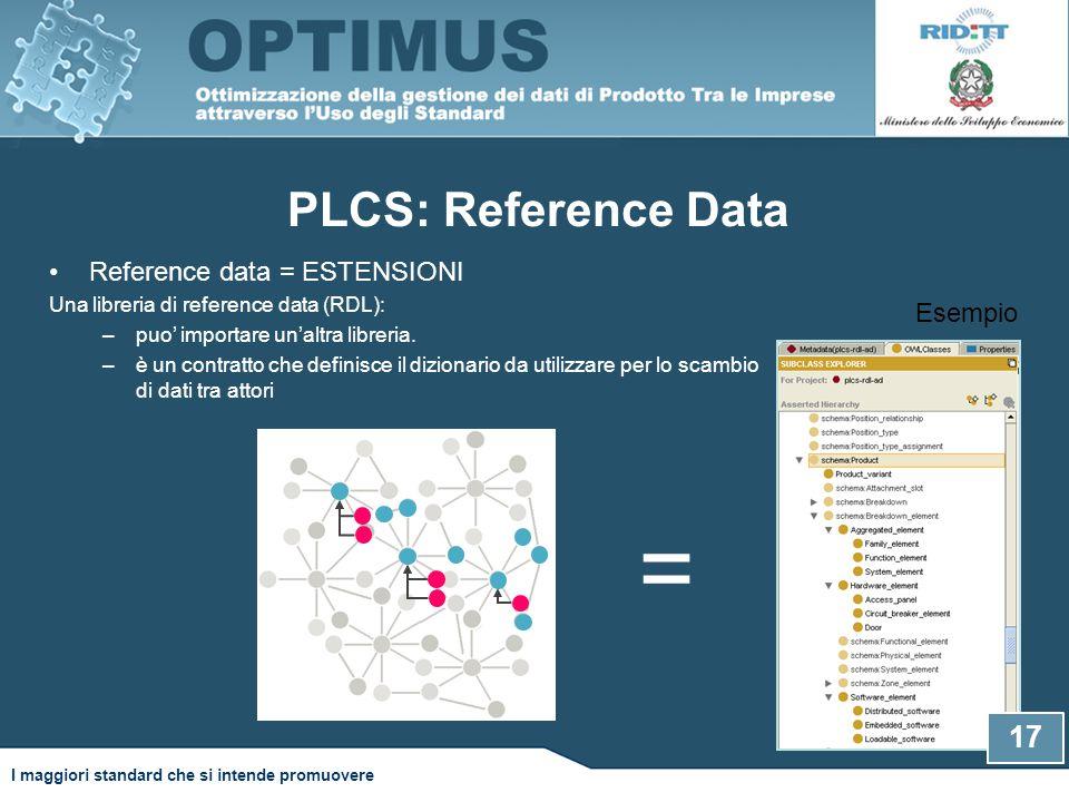 PLCS: Reference Data 17 Reference data = ESTENSIONI Una libreria di reference data (RDL): –puo' importare un'altra libreria.