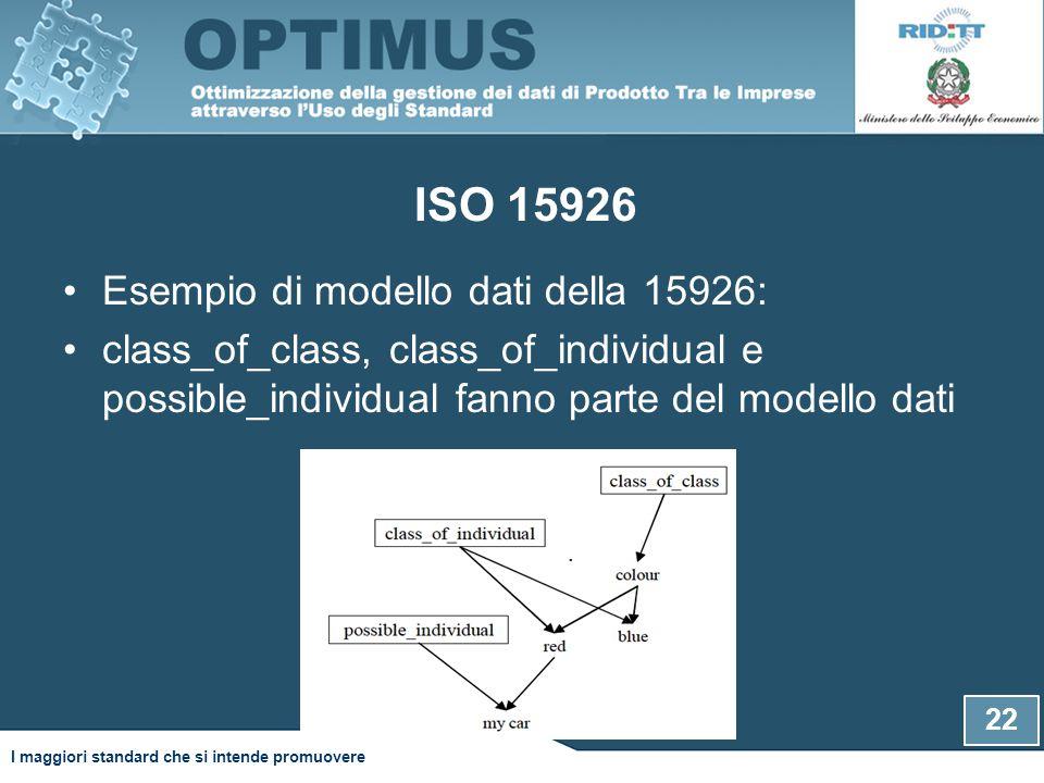 ISO 15926 22. Esempio di modello dati della 15926: class_of_class, class_of_individual e possible_individual fanno parte del modello dati I maggiori s