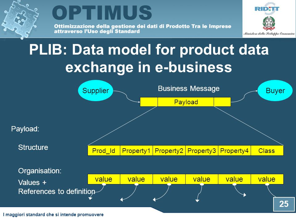 PLIB: Data model for product data exchange in e-business Business Message Payload Prod_IdProperty1Property2Property3Property4Class Payload: Structure value Organisation: Values + References to definition SupplierBuyer 25 I maggiori standard che si intende promuovere