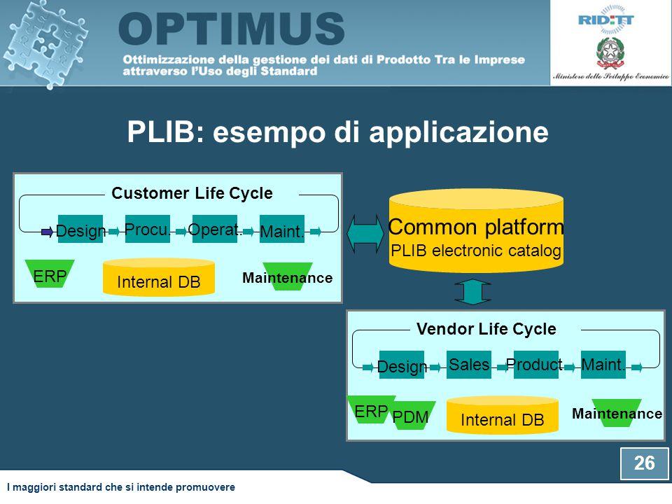 PLIB: esempo di applicazione 26 Internal DB Customer Life Cycle Design Procu.Operat.