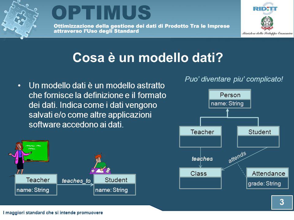 Cosa è un modello dati.