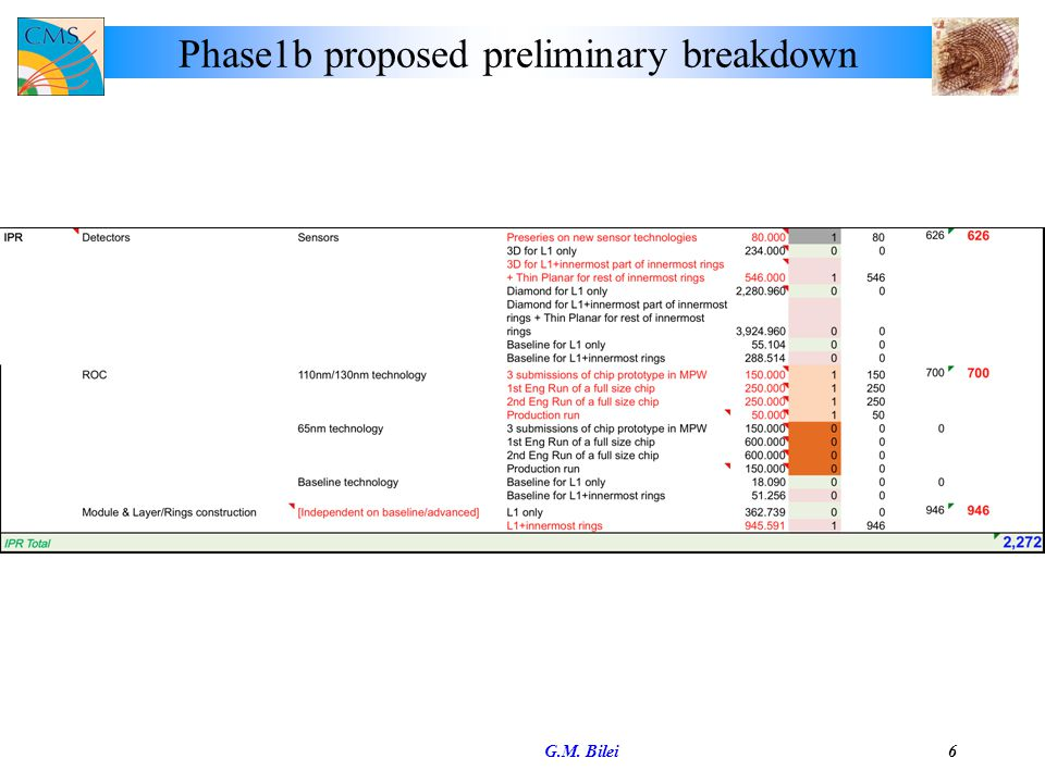Phase1b proposed preliminary breakdown G.M. Bilei6