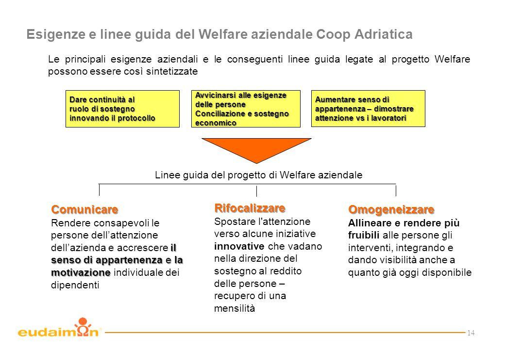 14 Esigenze e linee guida del Welfare aziendale Coop Adriatica Aumentare senso di appartenenza – dimostrare attenzione vs i lavoratori Dare continuità